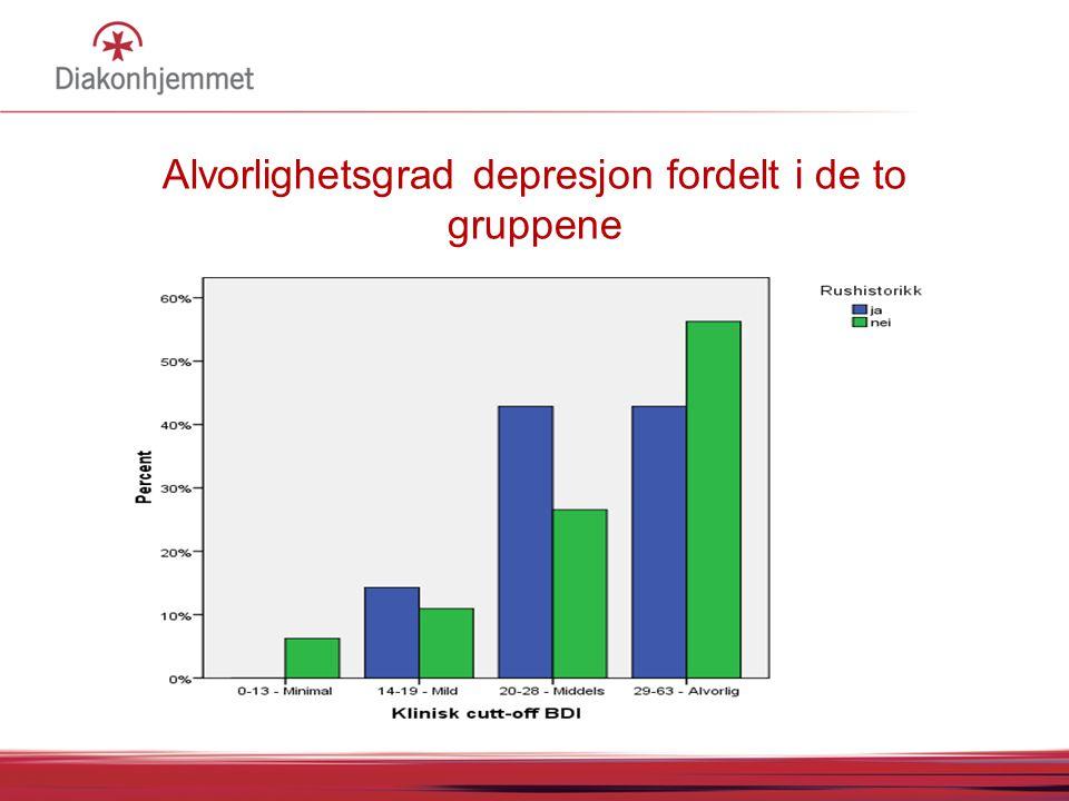 Alvorlighetsgrad depresjon fordelt i de to gruppene