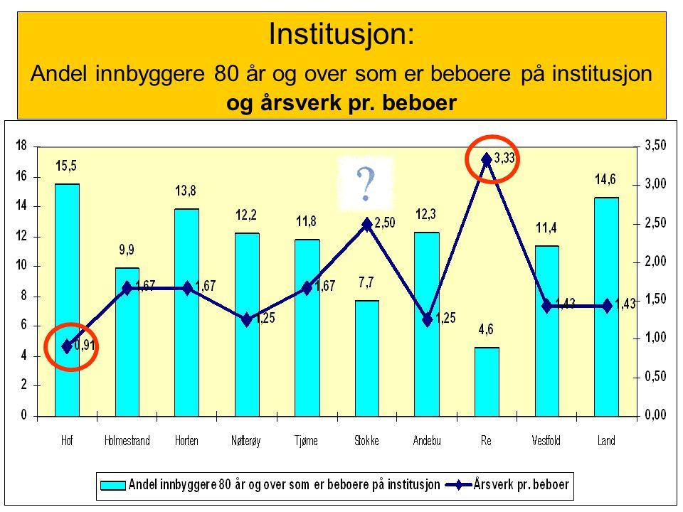 Institusjon: Andel innbyggere 80 år og over som er beboere på institusjon og årsverk pr. beboer