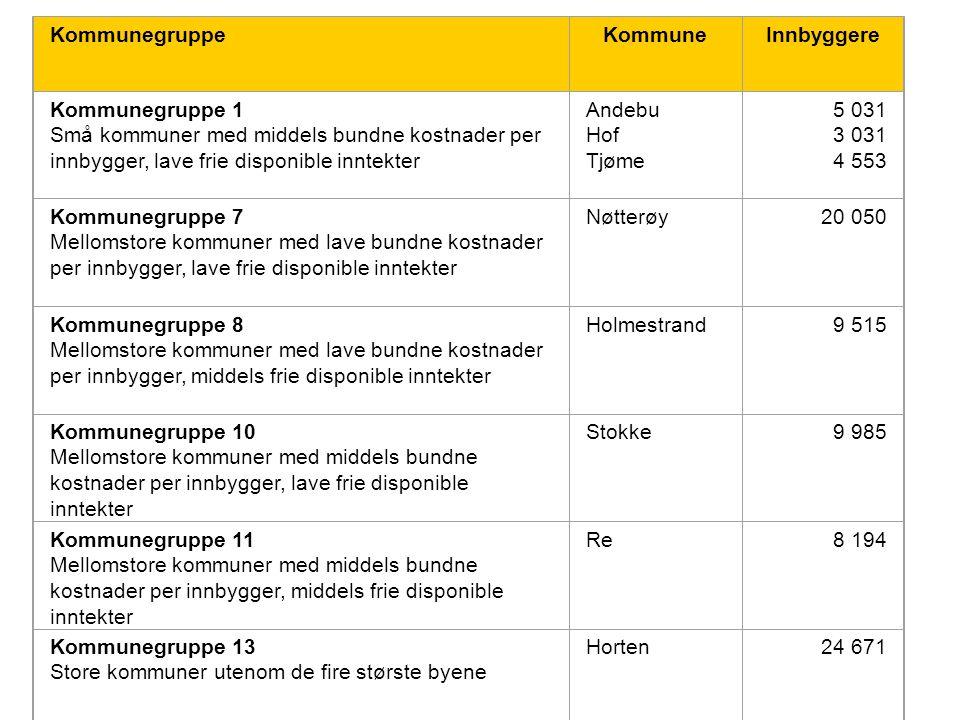 KommunegruppeKommuneInnbyggere Kommunegruppe 1 Små kommuner med middels bundne kostnader per innbygger, lave frie disponible inntekter Andebu Hof Tjøm