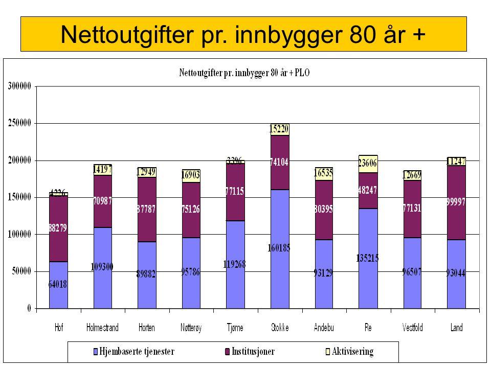 Nettoutgifter pr. innbygger 80 år +