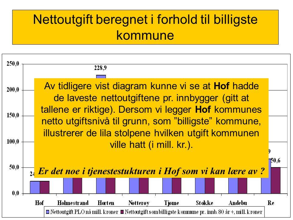 Av tidligere vist diagram kunne vi se at Hof hadde de laveste nettoutgiftene pr. innbygger (gitt at tallene er riktige). Dersom vi legger Hof kommunes