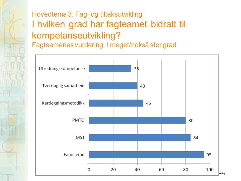 Hovedtema 3: Fag- og tiltaksutvikling I hvilken grad har fagteamet bidratt til kompetanseutvikling? Fagteamenes vurdering. I meget/nokså stor grad