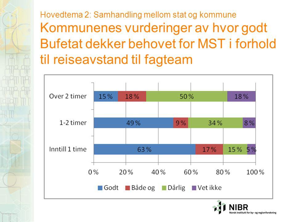 Hovedtema 2: Samhandling mellom stat og kommune Kommunenes vurderinger av hvor godt Bufetat dekker behovet for MST i forhold til reiseavstand til fagt
