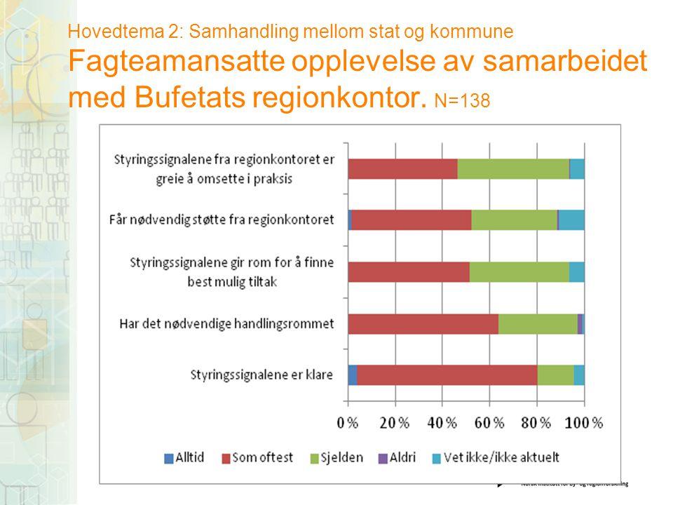 Hovedtema 2: Samhandling mellom stat og kommune Fagteamansatte opplevelse av samarbeidet med Bufetats regionkontor. N=138