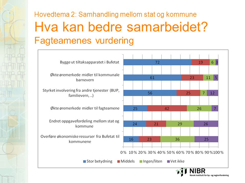Hovedtema 2: Samhandling mellom stat og kommune Hva kan bedre samarbeidet? Fagteamenes vurdering