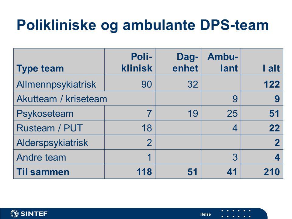Helse Polikliniske og ambulante DPS-team Type team Poli- klinisk Dag- enhet Ambu- lantI alt Allmennpsykiatrisk9032122 Akutteam / kriseteam99 Psykosete