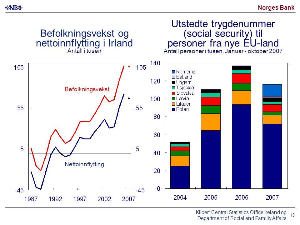 Norges Bank 10 Utstedte trygdenummer (social security) til personer fra nye EU-land Antall personer i tusen. Januar - oktober 2007 Befolkningsvekst og