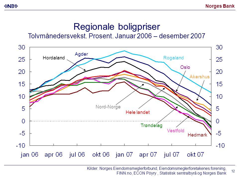 Norges Bank 12 Regionale boligpriser Tolvmånedersvekst. Prosent. Januar 2006 – desember 2007 Hedmark Agder Hele landet Akershus RogalandHordaland Trøn