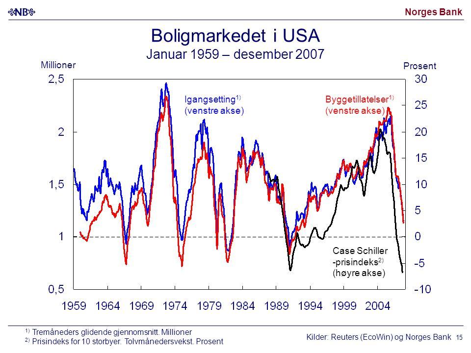Norges Bank 15 Boligmarkedet i USA Januar 1959 – desember 2007 Kilder: Reuters (EcoWin) og Norges Bank Byggetillatelser 1) (venstre akse) Igangsetting