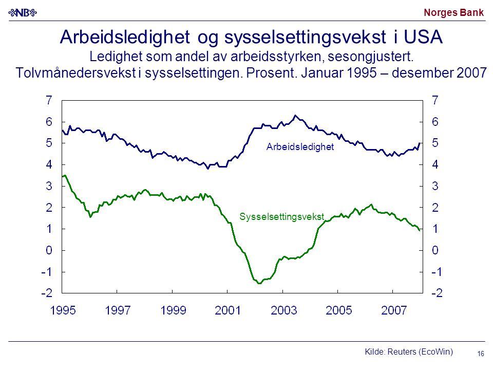 Norges Bank 16 Arbeidsledighet og sysselsettingsvekst i USA Ledighet som andel av arbeidsstyrken, sesongjustert. Tolvmånedersvekst i sysselsettingen.