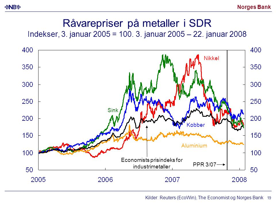 Norges Bank 19 Råvarepriser på metaller i SDR Indekser, 3. januar 2005 = 100. 3. januar 2005 – 22. januar 2008 Kilder: Reuters (EcoWin), The Economist