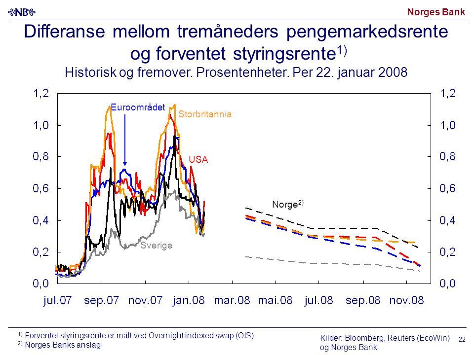 Norges Bank 22 Differanse mellom tremåneders pengemarkedsrente og forventet styringsrente 1) Historisk og fremover. Prosentenheter. Per 22. januar 200