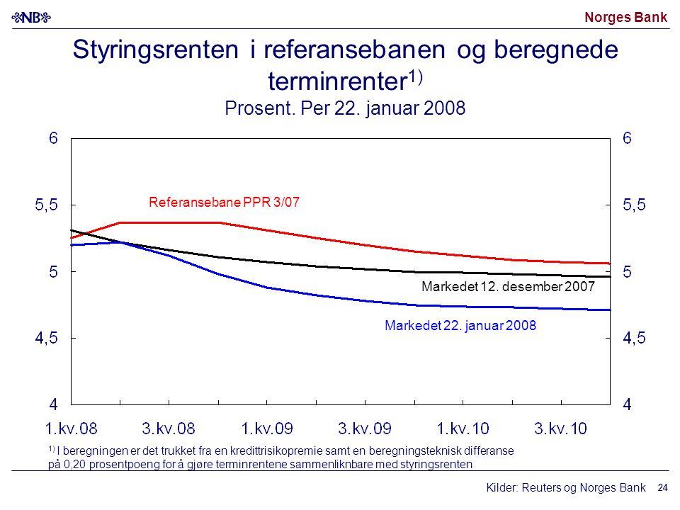 Norges Bank 24 Kilder: Reuters og Norges Bank Markedet 22. januar 2008 Styringsrenten i referansebanen og beregnede terminrenter 1) Prosent. Per 22. j