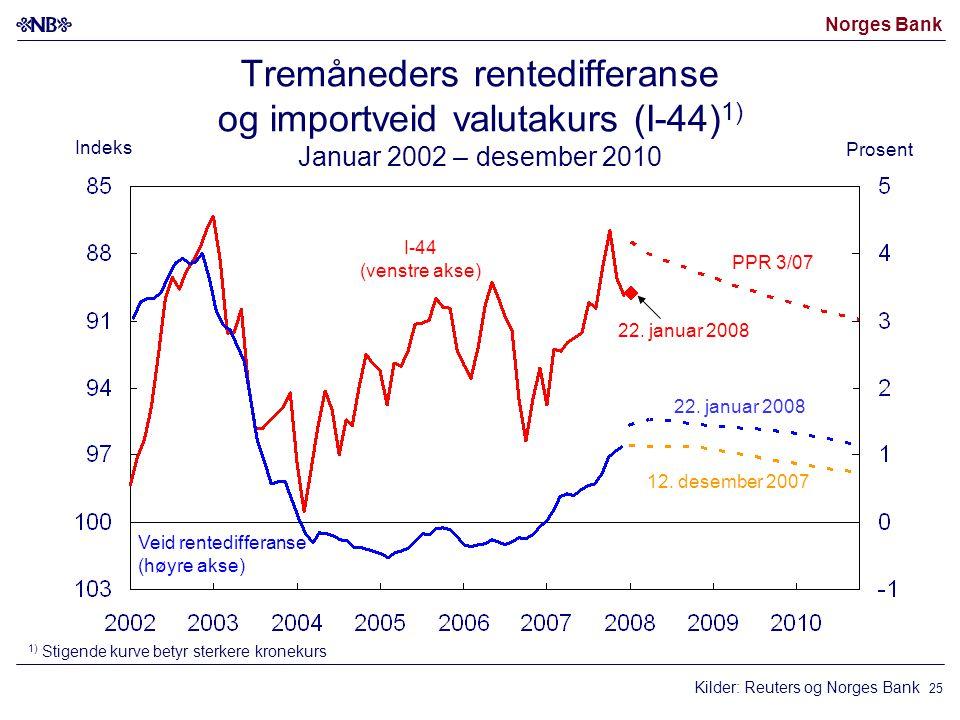 Norges Bank 25 Kilder: Reuters og Norges Bank I-44 (venstre akse) Veid rentedifferanse (høyre akse) 12. desember 2007 22. januar 2008 1) Stigende kurv