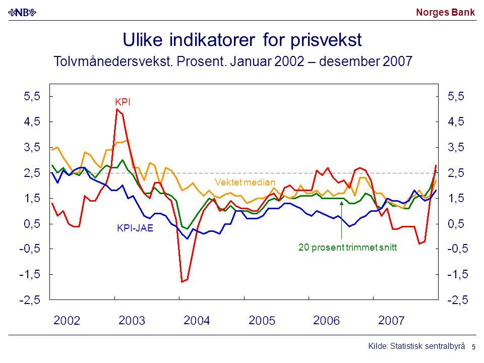 Norges Bank 55 Kilde: Statistisk sentralbyrå Vektet median KPI-JAE 20 prosent trimmet snitt KPI Ulike indikatorer for prisvekst Tolvmånedersvekst. Pro