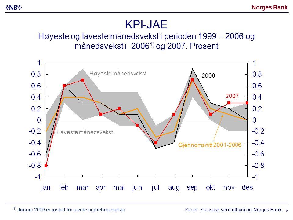 Norges Bank 6 KPI-JAE Høyeste og laveste månedsvekst i perioden 1999 – 2006 og månedsvekst i 2006 1) og 2007. Prosent Kilder: Statistisk sentralbyrå o