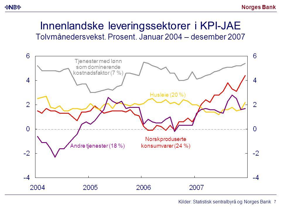Norges Bank 7 Innenlandske leveringssektorer i KPI-JAE Tolvmånedersvekst. Prosent. Januar 2004 – desember 2007 Tjenester med lønn som dominerende kost