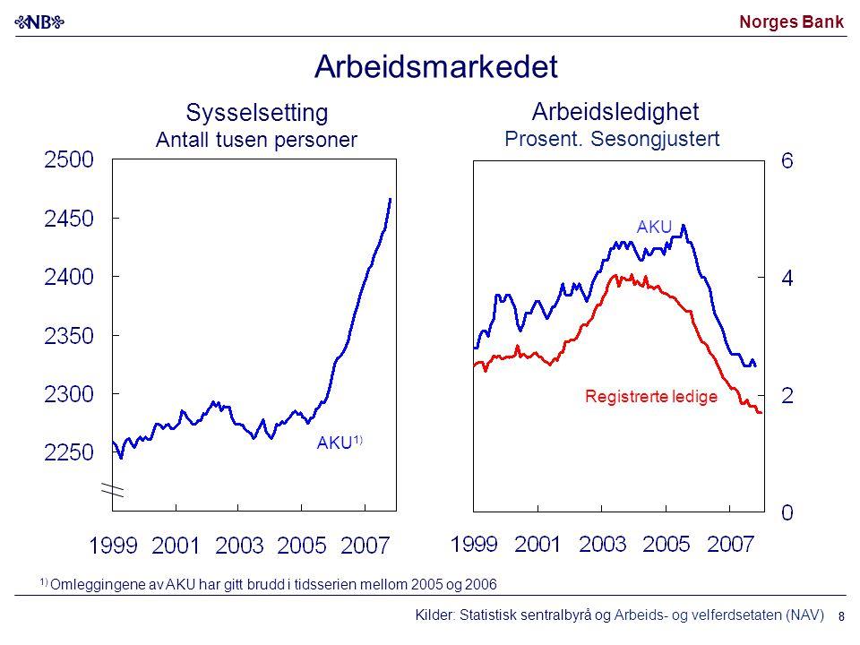 Norges Bank 88 Kilder: Statistisk sentralbyrå og Arbeids- og velferdsetaten (NAV) Arbeidsmarkedet 1) Omleggingene av AKU har gitt brudd i tidsserien m