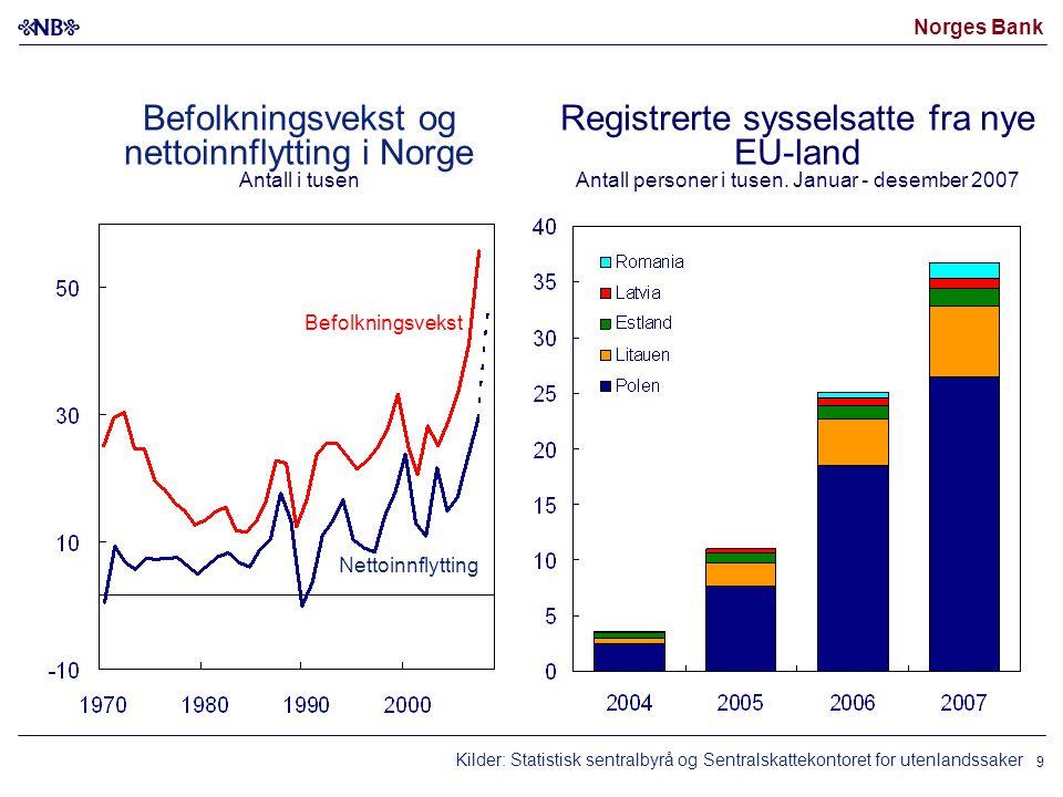 Norges Bank 9 Registrerte sysselsatte fra nye EU-land Antall personer i tusen. Januar - desember 2007 Befolkningsvekst og nettoinnflytting i Norge Ant