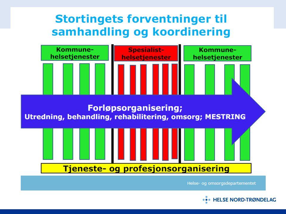 Erfaringer 2012 - 2013 Reformen oppleves som nødvendig og riktig i kommunene • Bekymring for finansieringen • Likeverd i samarbeidsforholdet.