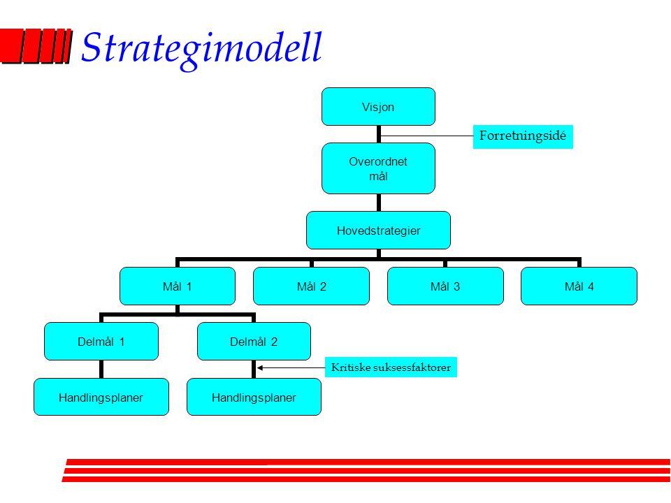 Strategimodell Visjon Overordnet mål Hovedstrategier Mål 1 Delmål 1 Handlingsplaner Delmål 2 Handlingsplaner Mål 2Mål 3Mål 4 Forretningsidé Kritiske suksessfaktorer