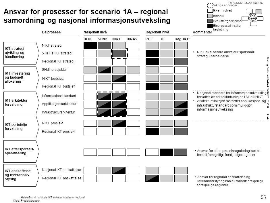 Working Draft - Last Modified 09/01/2006 03:25:41 Printed OLB-AAA123-20060109- NIKT budsjett SHdir prosjekter Ansvar for prosesser for scenario 1A – r