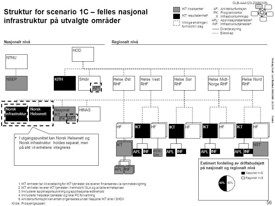 Working Draft - Last Modified 09/01/2006 03:25:41 Printed OLB-AAA123-20060109- IKT APLINF HF Nasjonal IKT PK AF 5 Struktur for scenario 1C – felles na