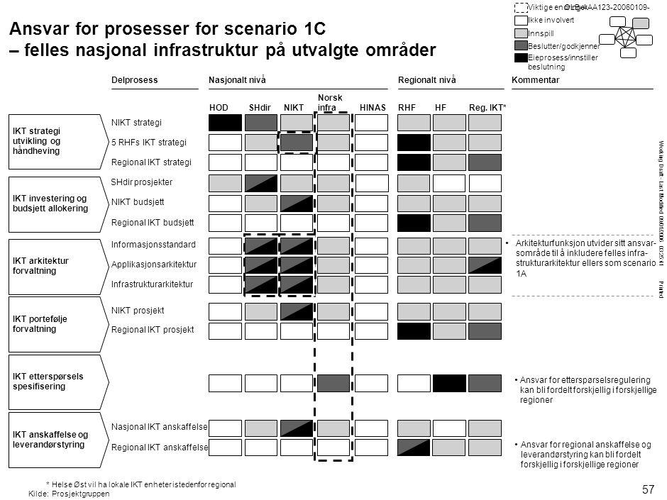 Working Draft - Last Modified 09/01/2006 03:25:41 Printed OLB-AAA123-20060109- SHdir prosjekter NIKT budsjett Ansvar for prosesser for scenario 1C – f