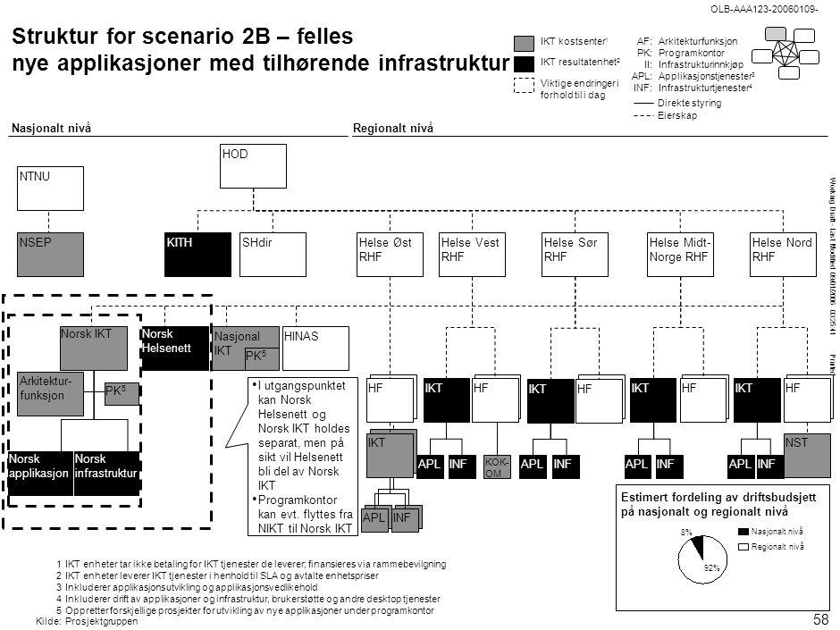Working Draft - Last Modified 09/01/2006 03:25:41 Printed OLB-AAA123-20060109- IKT APLINF HF Nasjonal IKT Struktur for scenario 2B – felles nye applik
