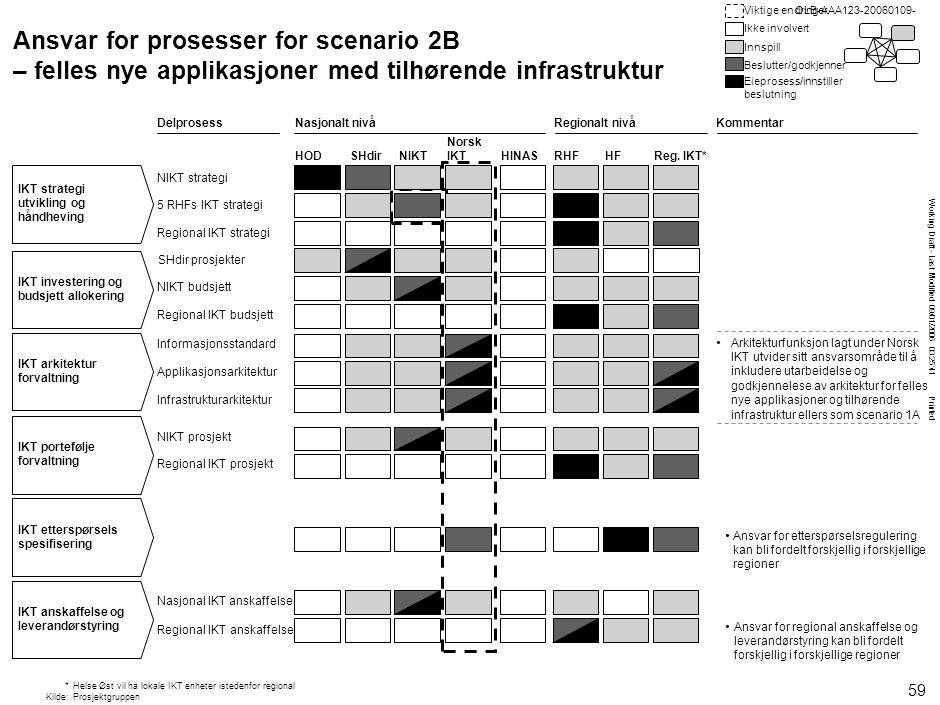 Working Draft - Last Modified 09/01/2006 03:25:41 Printed OLB-AAA123-20060109- SHdir prosjekter Ansvar for prosesser for scenario 2B – felles nye appl