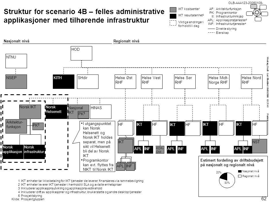 Working Draft - Last Modified 09/01/2006 03:25:41 Printed OLB-AAA123-20060109- Nasjonal IKT Struktur for scenario 4B – felles administrative applikasj