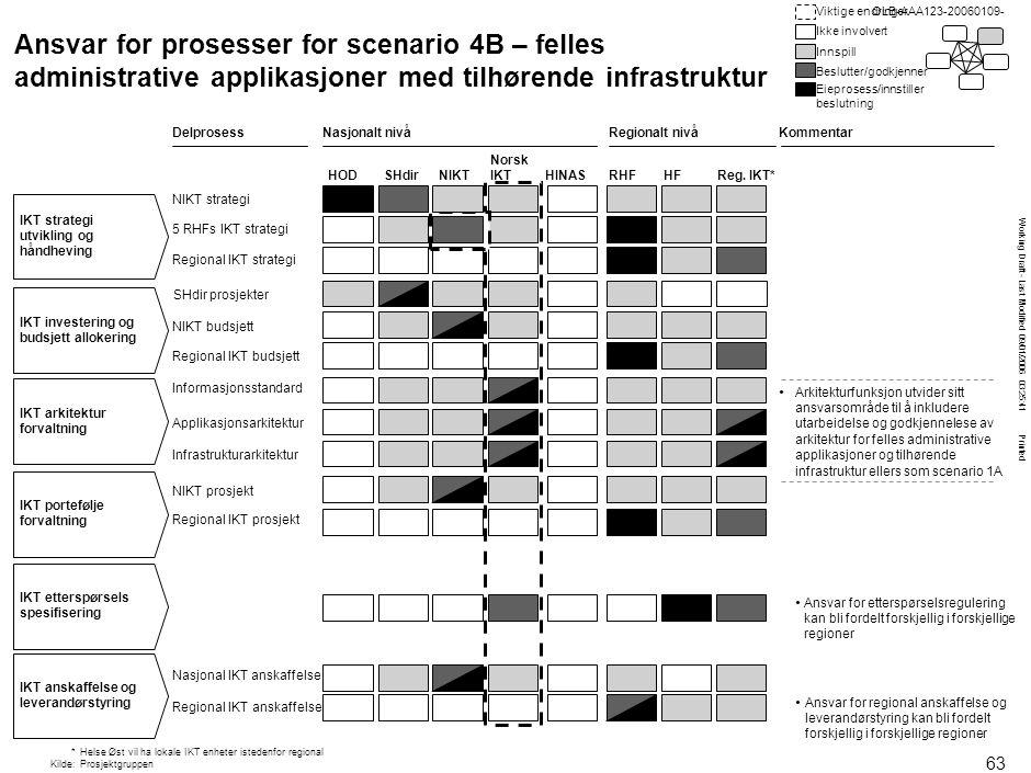 Working Draft - Last Modified 09/01/2006 03:25:41 Printed OLB-AAA123-20060109- NIKT budsjett Norsk IKT Ansvar for prosesser for scenario 4B – felles a