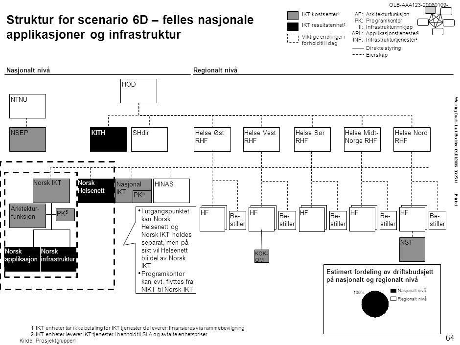 Working Draft - Last Modified 09/01/2006 03:25:41 Printed OLB-AAA123-20060109- • I utgangspunktet kan Norsk Helsenett og Norsk IKT holdes separat, men