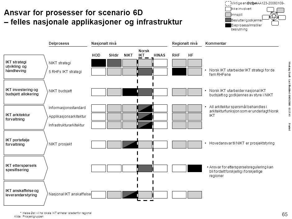 Working Draft - Last Modified 09/01/2006 03:25:41 Printed OLB-AAA123-20060109- Ansvar for prosesser for scenario 6D – felles nasjonale applikasjoner o
