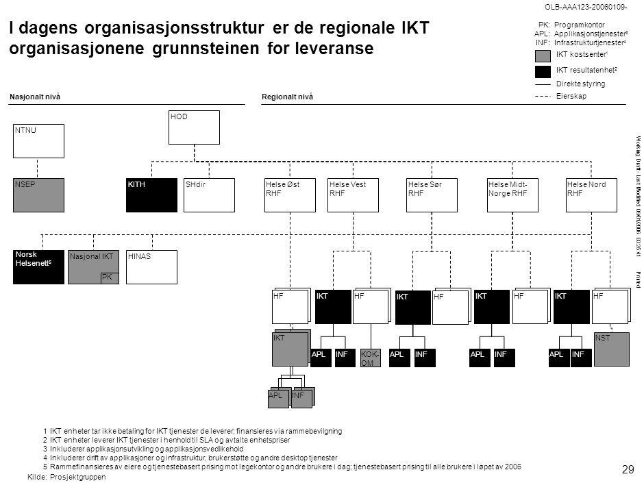 Working Draft - Last Modified 09/01/2006 03:25:41 Printed OLB-AAA123-20060109- APLINF IKT Nasjonal IKT PK HODHINASHelse Midt- Norge RHF Helse Øst RHF
