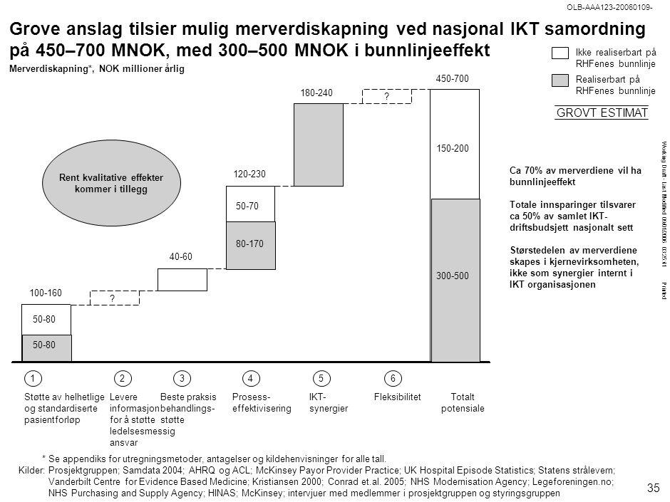 Working Draft - Last Modified 09/01/2006 03:25:41 Printed OLB-AAA123-20060109- Beste praksis behandlings- støtte *Se appendiks for utregningsmetoder,