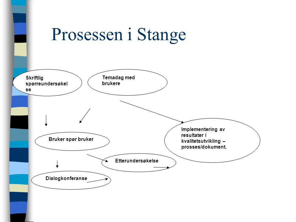 Prosessen i Stange Skriftlig spørreundersøkel se. Temadag med brukere Bruker spør bruker Dialogkonferanse Etterundersøkelse Implementering av resultat