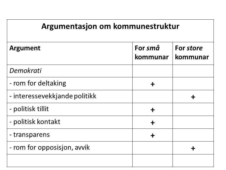 Argumentasjon om kommunestruktur ArgumentFor små kommunar For store kommunar Identitet & lokalsamfunn - lokal forankring + - mangfald + - toleranse for avvik +