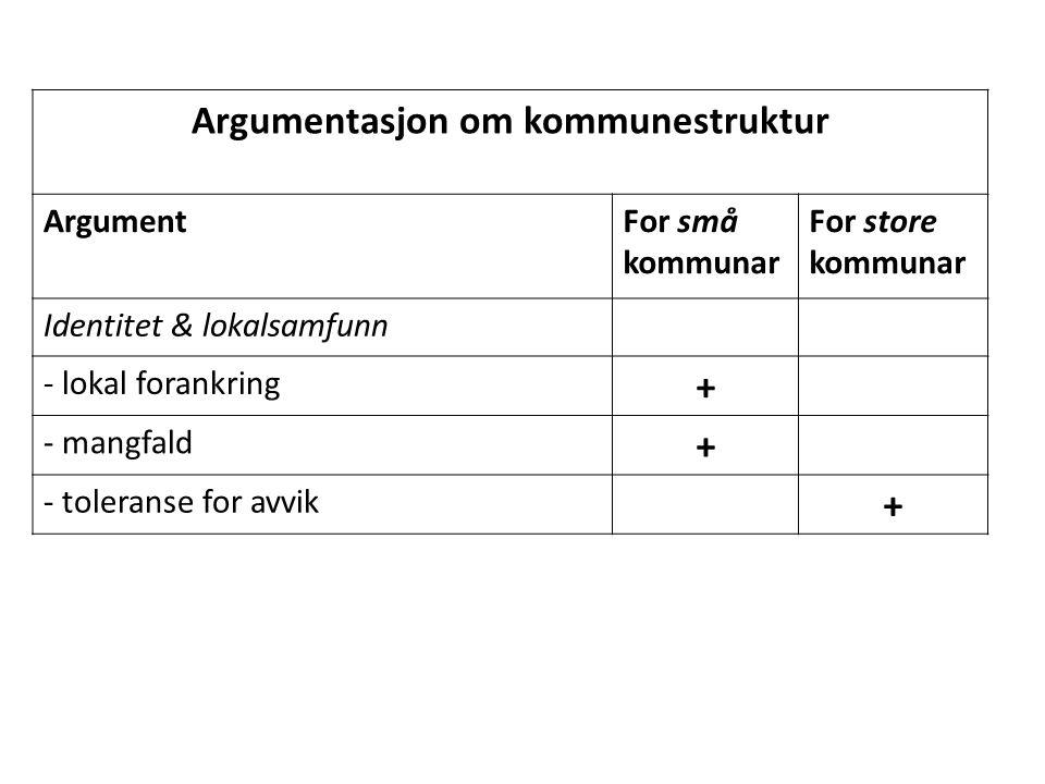 Innbyggernes samlede vurderinger av lokaldemokratiet.
