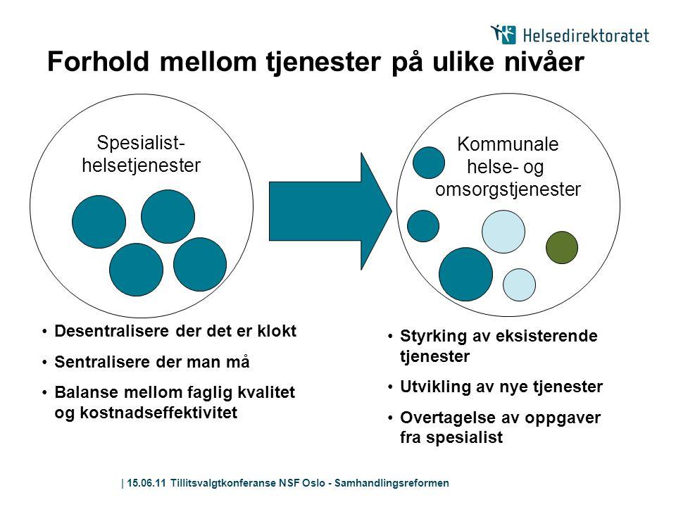 | 15.06.11 Tillitsvalgtkonferanse NSF Oslo - Samhandlingsreformen Forhold mellom tjenester på ulike nivåer Spesialist- helsetjenester Kommunale helse-