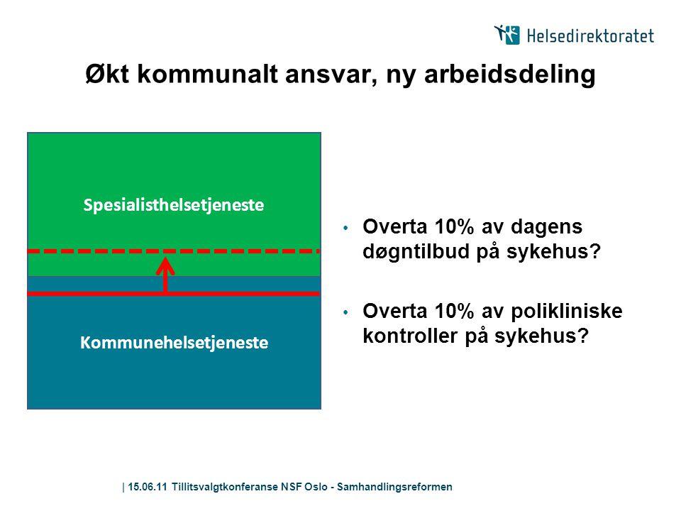 | 15.06.11 Tillitsvalgtkonferanse NSF Oslo - Samhandlingsreformen Økt kommunalt ansvar, ny arbeidsdeling • Overta 10% av dagens døgntilbud på sykehus?