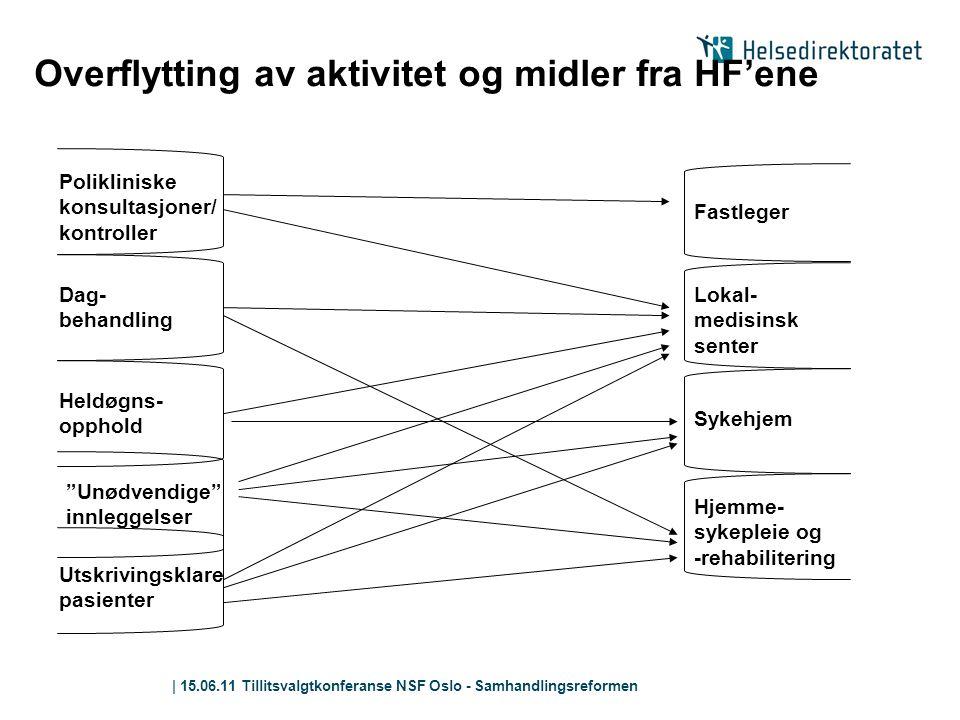 | 15.06.11 Tillitsvalgtkonferanse NSF Oslo - Samhandlingsreformen Overflytting av aktivitet og midler fra HF'ene Polikliniske konsultasjoner/ kontroll