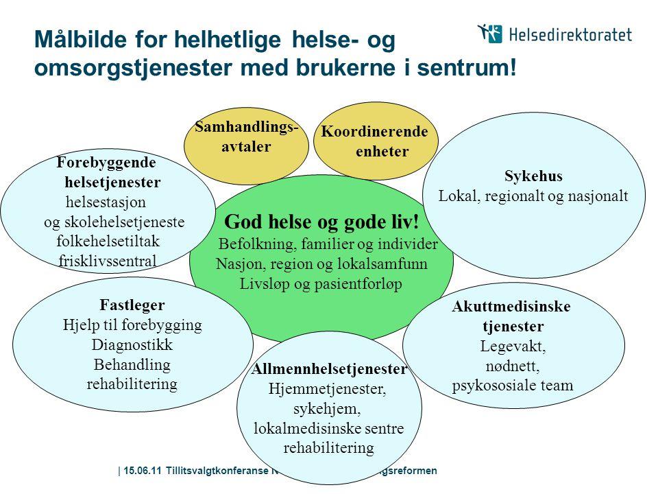 | 15.06.11 Tillitsvalgtkonferanse NSF Oslo - Samhandlingsreformen Målbilde for helhetlige helse- og omsorgstjenester med brukerne i sentrum! God helse