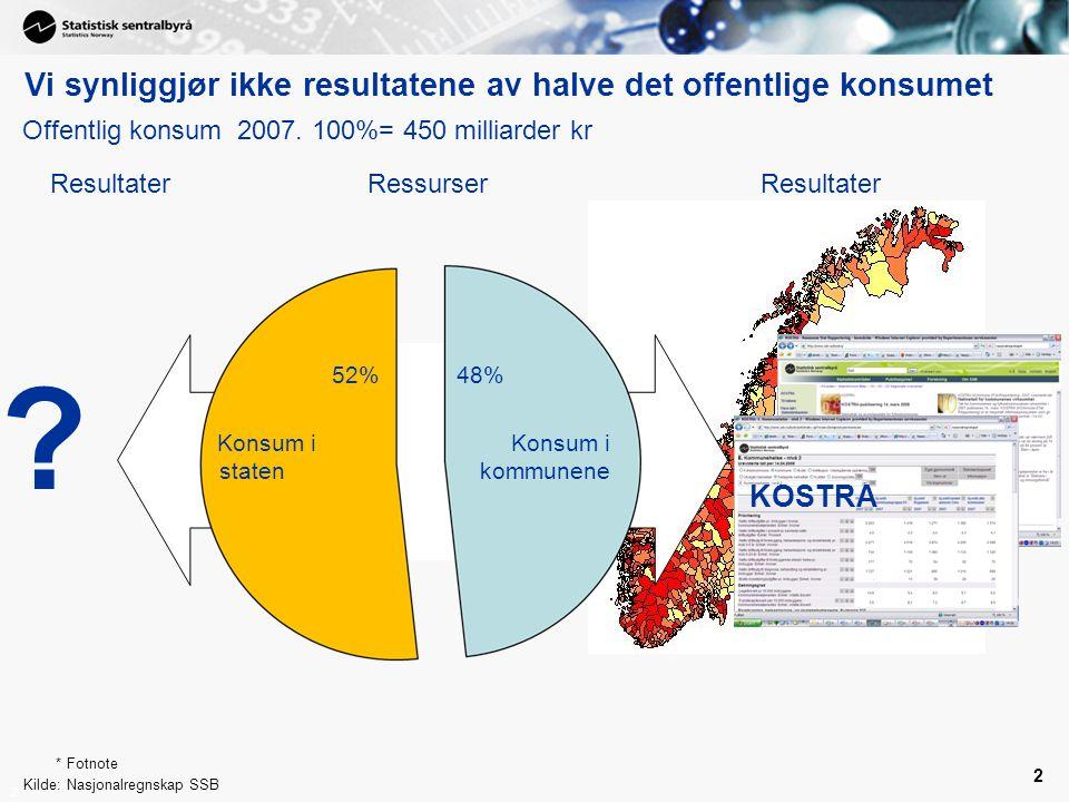 2 2 Offentlig konsum 2007. 100%= 450 milliarder kr Konsum i kommunene Konsum i staten *Fotnote Kilde:Nasjonalregnskap SSB 52% Vi synliggjør ikke resul