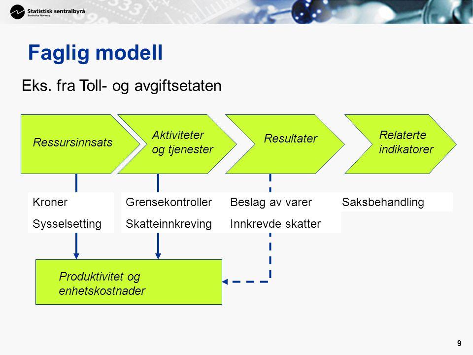 9 Ressursinnsats Aktiviteter og tjenester Resultater Relaterte indikatorer Produktivitet og enhetskostnader Faglig modell Kroner Sysselsetting Grensek