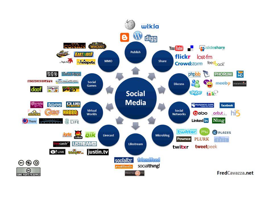 Sosiale medier • Paraplybetegnelse for tjenester og aktiviteter på internett • Fellesnevneren er tilrettelegging for interaksjon • Innholdet genereres av brukerne = produsenter • Brukere tagger (katt) og vurderertaggervurderer