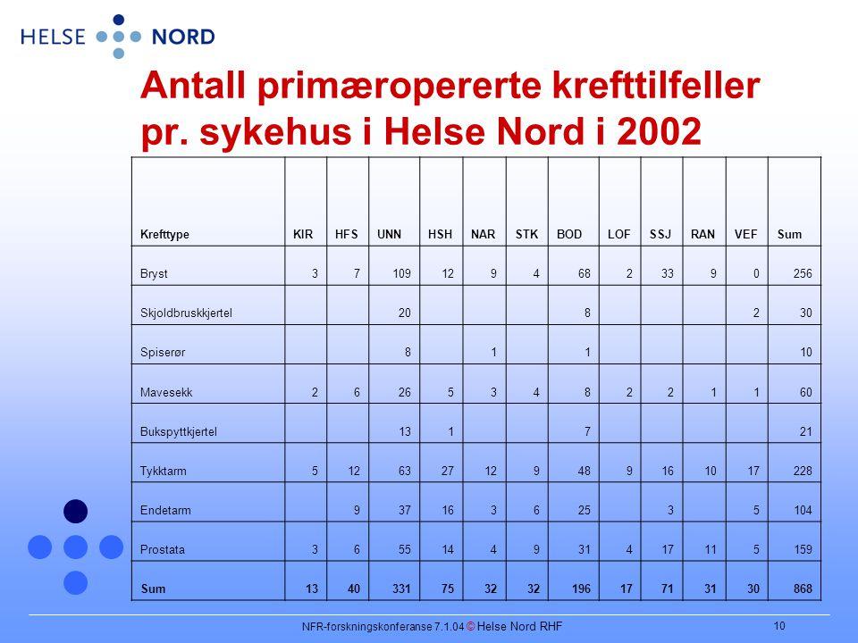 NFR-forskningskonferanse 7.1.04 © Helse Nord RHF 10 Antall primæropererte krefttilfeller pr.