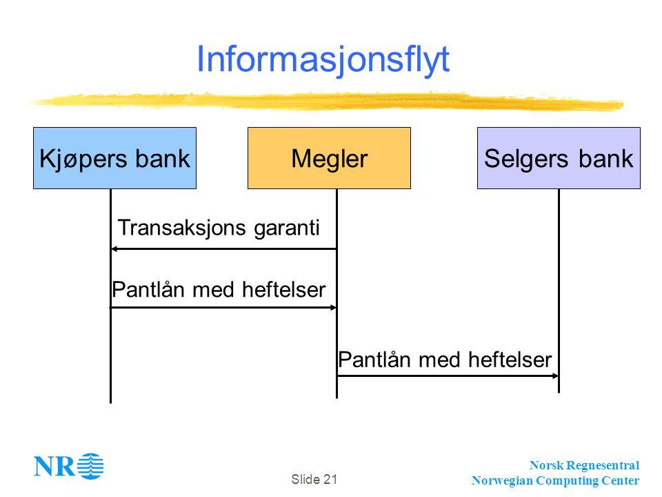 Norsk Regnesentral Norwegian Computing Center Slide 21 Informasjonsflyt MeglerKjøpers bankSelgers bank Transaksjons garanti Pantlån med heftelser