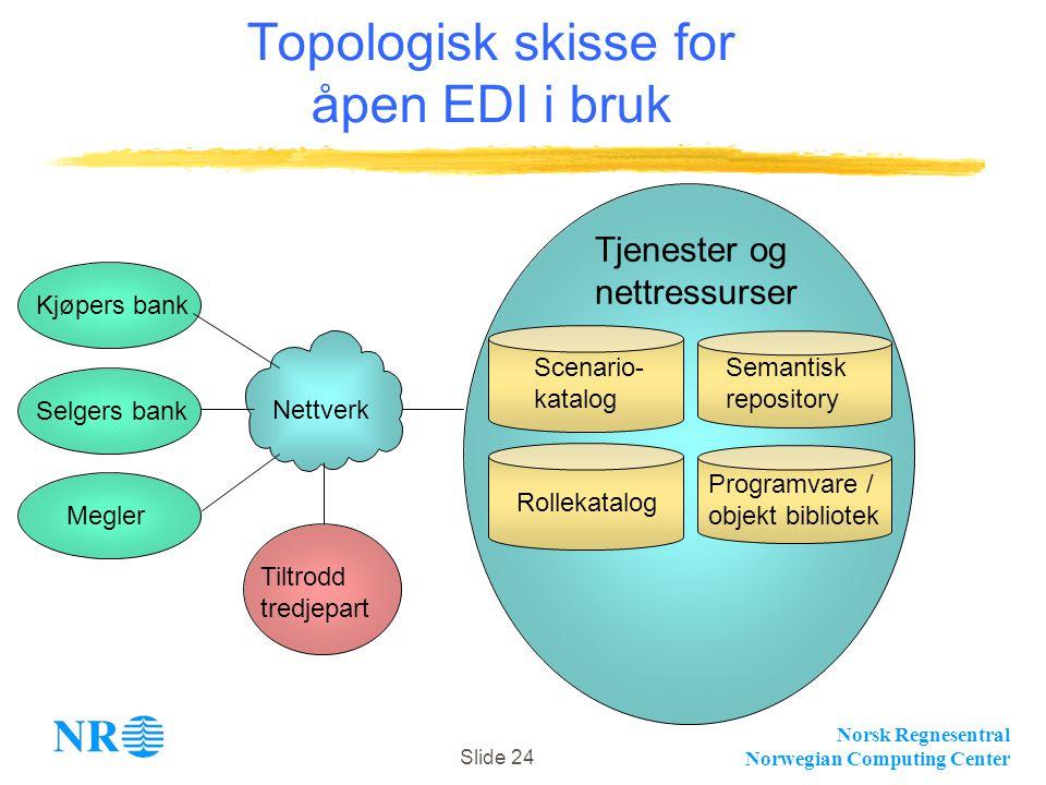 Norsk Regnesentral Norwegian Computing Center Slide 24 Kjøpers bank Tjenester og nettressurser Tiltrodd tredjepart Nettverk Scenario- katalog Rollekat