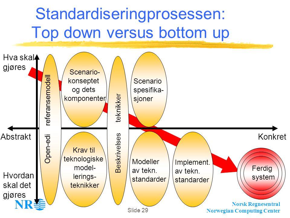 Norsk Regnesentral Norwegian Computing Center Slide 29 Standardiseringprosessen: Top down versus bottom up Hvordan skal det gjøres Abstrakt Hva skal g